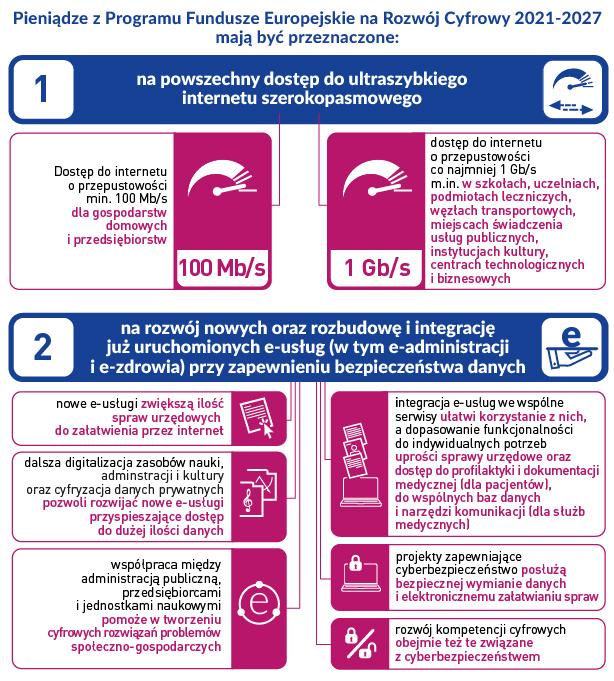 Przeznaczenie pieniędzy: 1. powszechny dostęp do ultraszybkiego, powszechnego internetu, 2. na rozwój nowych lub rozbudowę dotychczas uruchomionych e-usług
