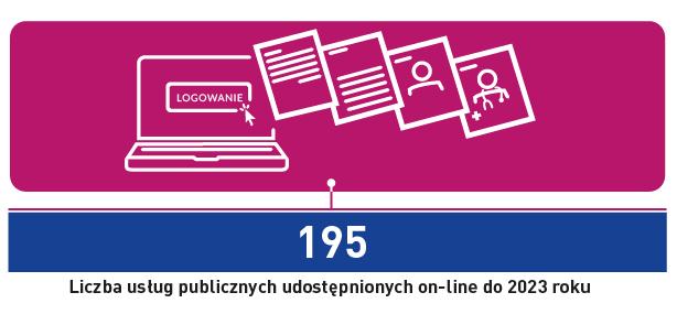 195 - liczba usług publicznych udostępnionych on-line do 2023 roku