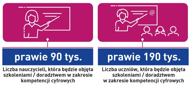Kompetencje cyfrowe: prawie 90 tysięcy - liczba nauczycieli objętych szkoleniem lub doradztwem, prawie 190 tysięcy - liczba uczniów objętych szkoleniem lub doradztwem