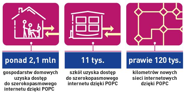 Dostęp do internetu szerokopasmowego: ponad 2,1 miliona gospodarstw domowych i 11 tysięcy szkół uzyska dostęp. 120 tysięcy kilometrów nowych sieci internetowych dzięki funduszom