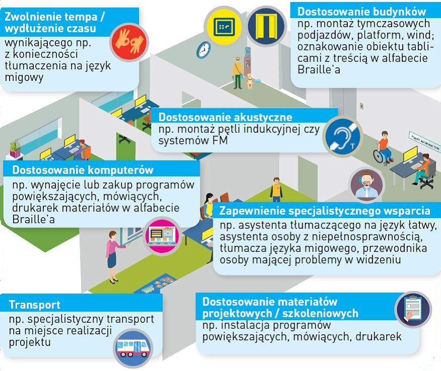 Usprawnienia dla osób z niepełnosprawnościami: tłumaczenie migowe, dostosowanie budynku, dostosowanie akustyczne, dostosowanie komputerów, zapewnienie wsparcia, transport, dostosowanie materiałów szkoleniowych