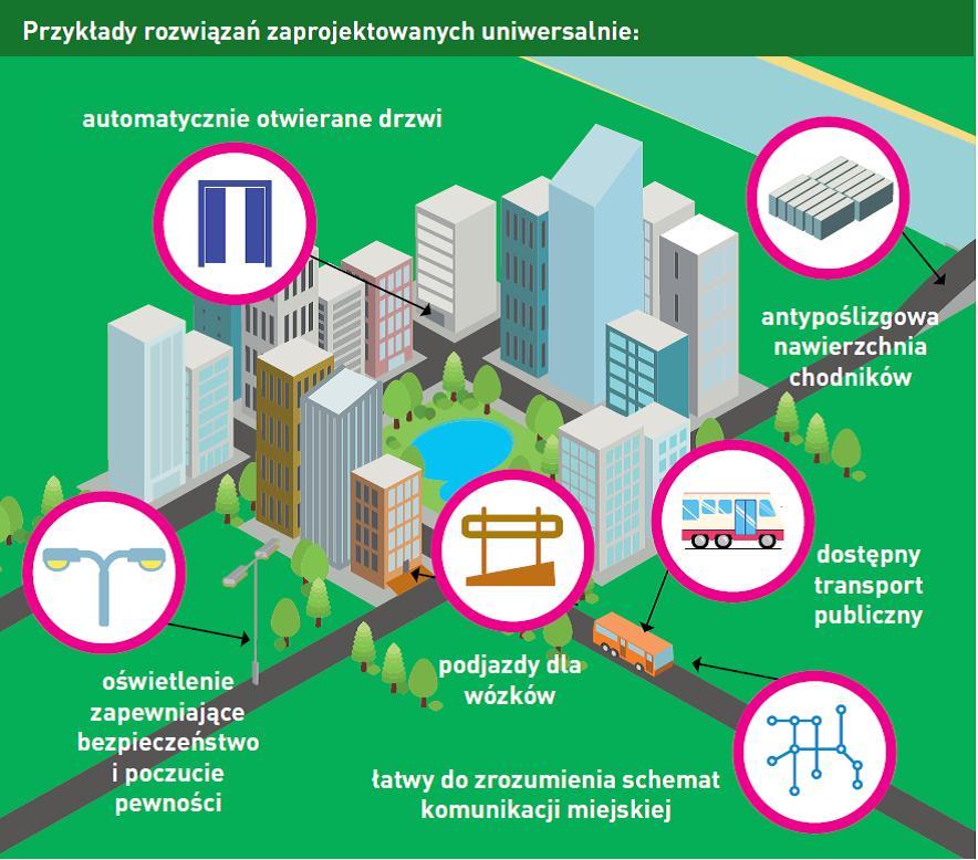 Przykłady rozwiązań: automatyczne otwieranie drzwi, antypoślizgowa nawierzchnia chodników, dostępny transport publiczny, podjazdy do wózków, łatwy do zrozumienia schemat komunikacji miejskiej, oświetlenie zapewniające bezpieczeństwo
