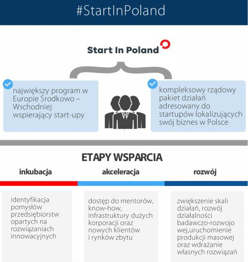 start_in_poland